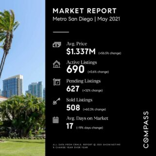 This month we have seen many housing records being broken! A record high of 50% of homes sold for more than their list price, up 23 percentage points from the same period a year earlier. Also, a record low of just 17 days on market for homes that sold during the period, down 18 days from the same period in 2020. If you've been thinking about selling your property, this is the time! Contact us at 619-762-4099 to discuss your goals.  Scott-Finn & Associates DRE #01493056 Compass DRE #01527365  #realestatesandiego #compasssd