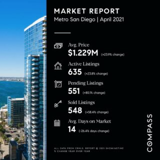 We continue with a very busy market due to normal spring increases and relaxing COVID-19 policies. Buyer demand continued largely unabated, even with rising home prices and mortgage rates. Current home sellers and new home construction continue to remain below levels which points to a busy, and continuingly competitive buyer market in the coming months. Want to know more? Give us a call!  Scott-Finn & Associates DRE #01493056 Compass DRE #01527365  #realestatesandiego #compasssd